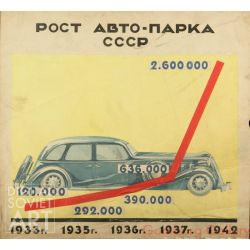 Growth in the Soviet Car Fleet – Рост авто-парка СССР 1933-1942